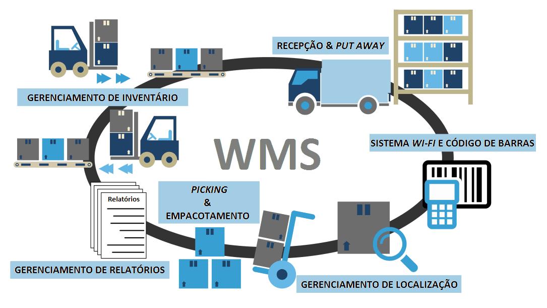 Infográfico que mostra o ciclo de um sistema wms