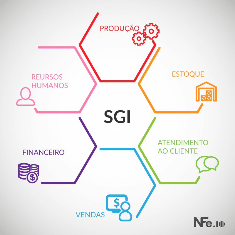 infográfico ERP para e-commerce