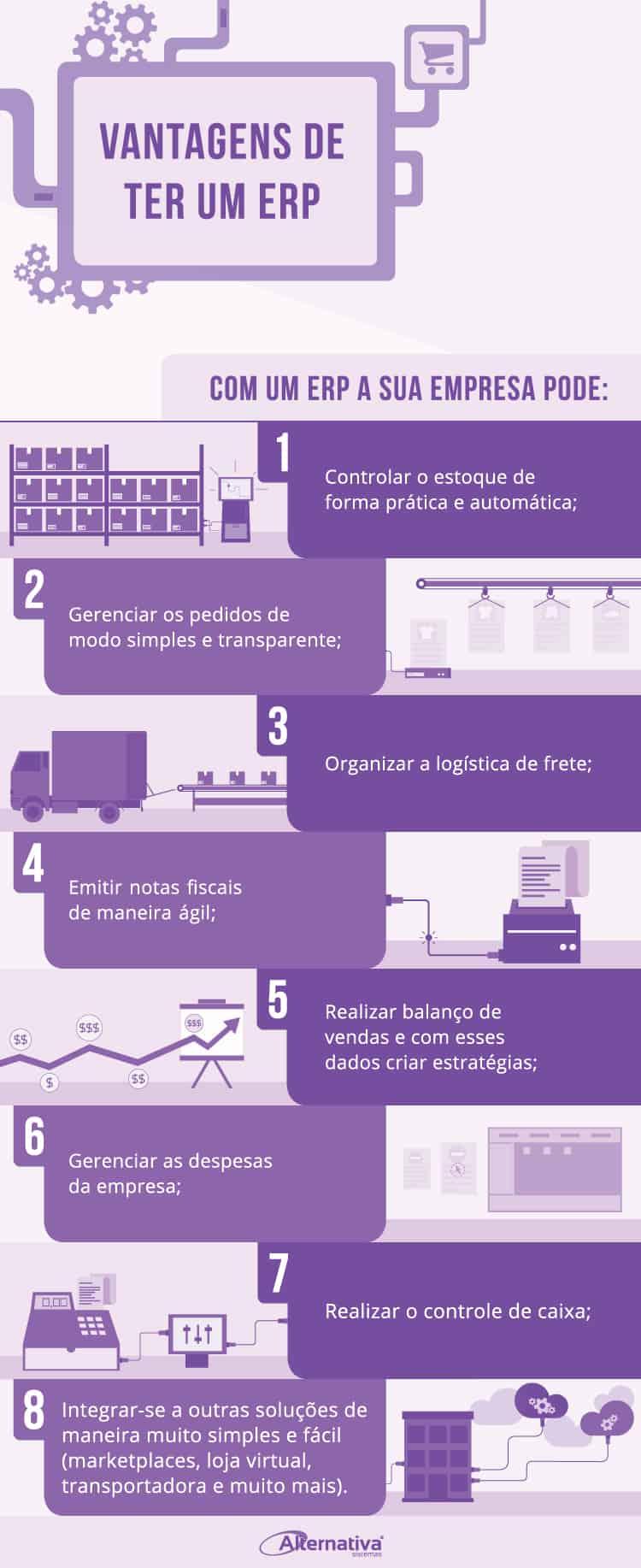 infográfico vantagens ERP para e-commerce