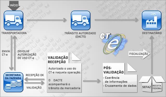 o que é conhecimento de transporte eletrônico - Infográfico