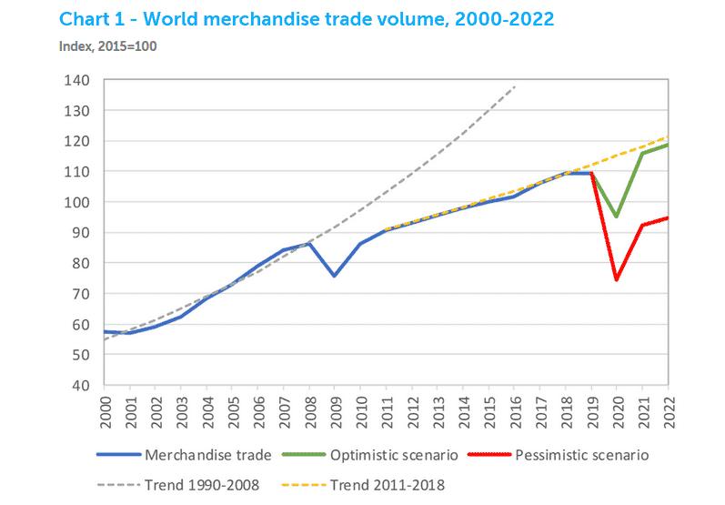 crise no comércio mundial coronavírus covid 19