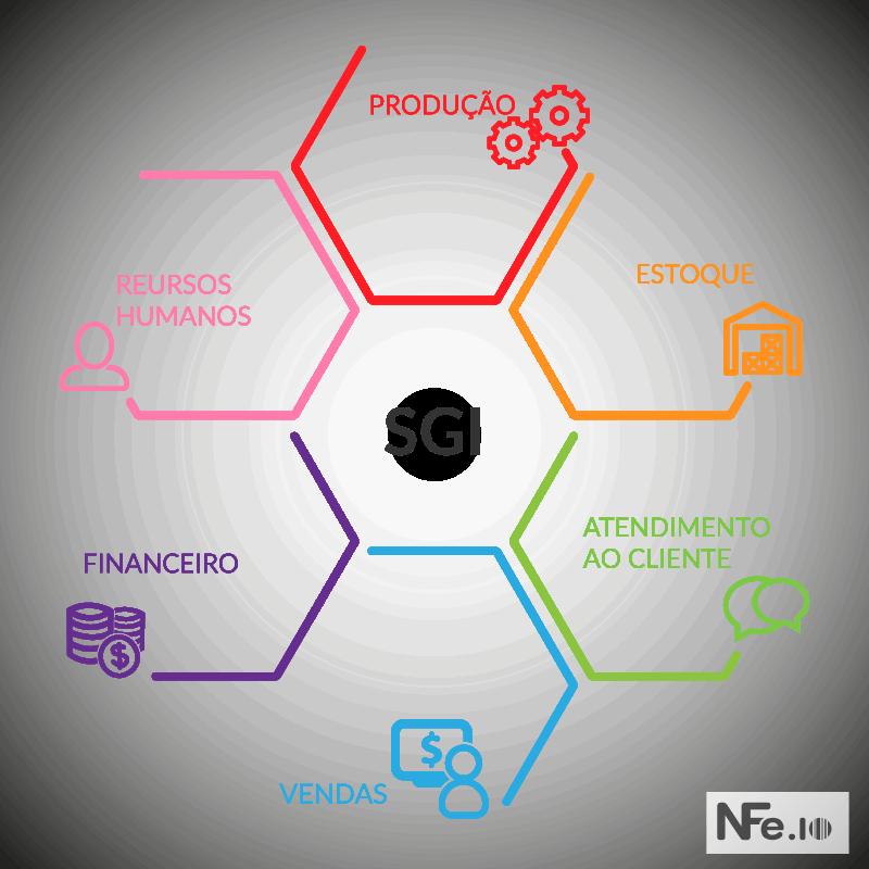 e-commerce integrado