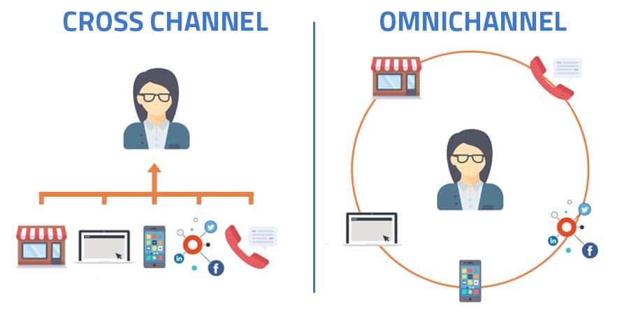 diferenças entre cross channel e omnichannel