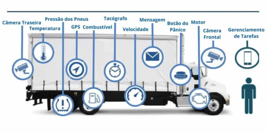 IoT caminhão logística 4.0
